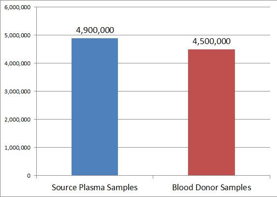 Source Plasma / Blood Donor Testing